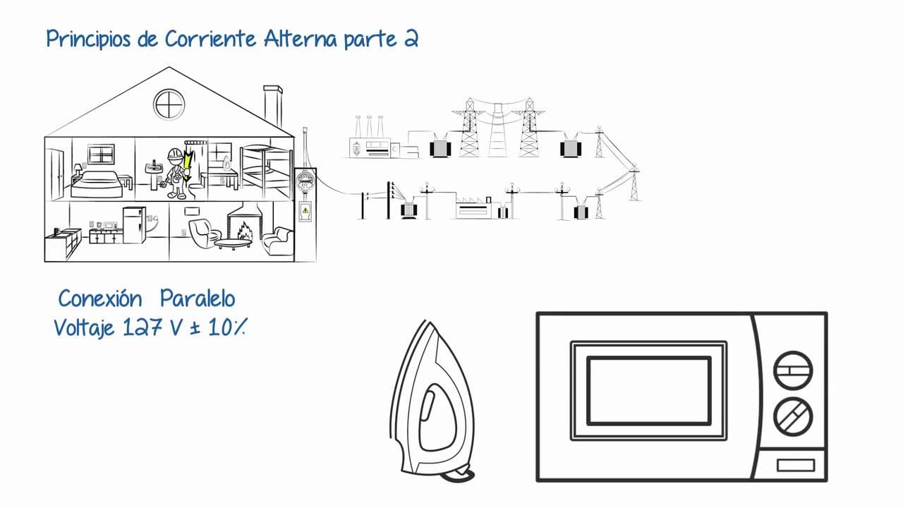 Instalaciones eléctricas residenciales - principios de corriente alterna parte 2