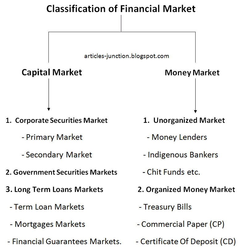 Articles Junction: Indian Financial System And