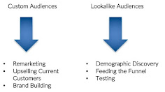 [Quảng Cáo FaceBook] Chạy quảng cáo Facebook theo Lookalike (P1: cơ bản)