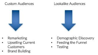Chạy quảng cáo Facebook theo Lookalike (P1: cơ bản)