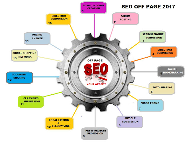 SEO OFF PAGE 2017