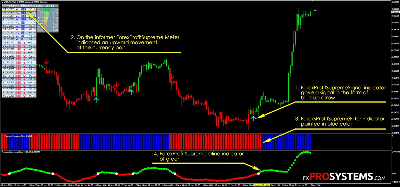 Forex profit supreme manual