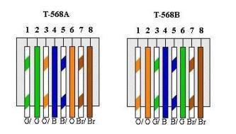 T568b Color Diagram Parts Of A Cathedral Come Tagliare (crimpare) Cavi Ethernet Di Rete Lan In Diverse Misure - Navigaweb.net