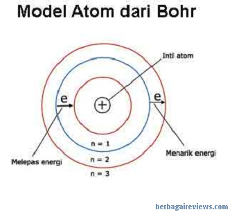Model teori atom Bohr - berbagaireviews.com