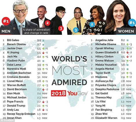 Angelina Jolie & Bill Gates Are The World's Most Admired People In 2018 - Image ~ Naijabang