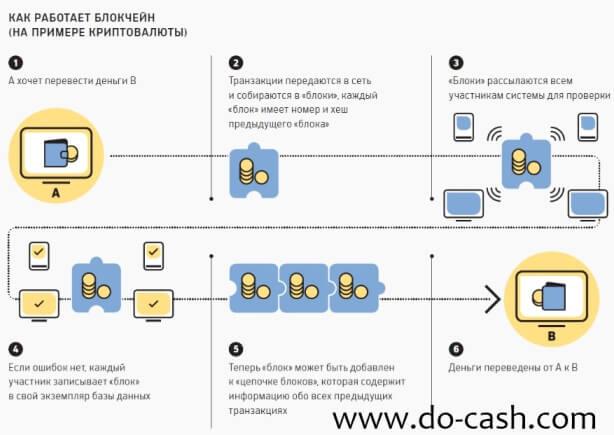 схема blockchain