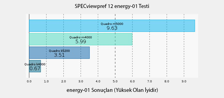 NVIDIA Quadro M5000 SPECviewpref 12 energy-01 Testi