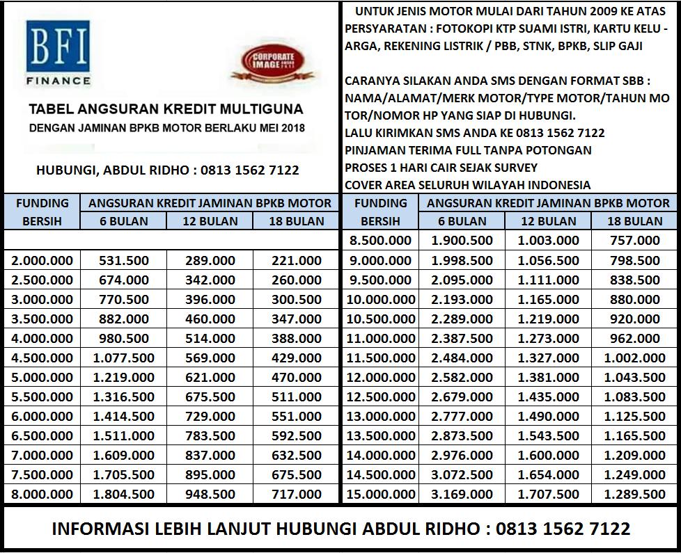 Kredit multiguna jaminan BPKB Mobil dan BPKB Motor Jakarta ...