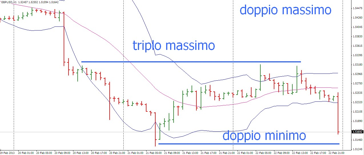 trading on line con doppio binarios