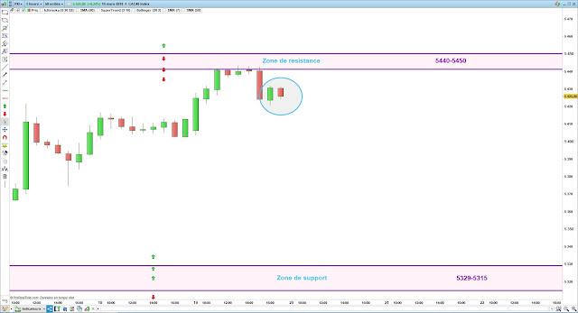 Plan de trade cac40 20/03/19