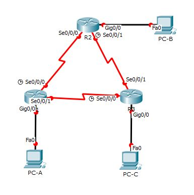 Seeseenayy: CCNAv2 Completed Packet Tracer 8 2 4 5 w/ Tutorial