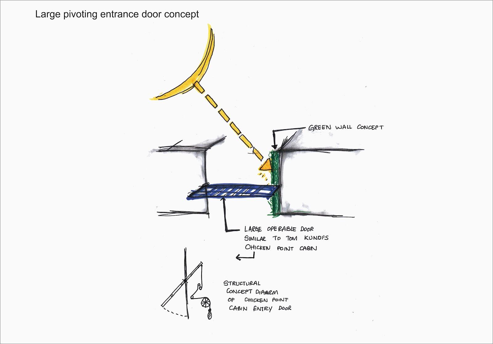 Beb212 Advanced Collaboration 5 Architectural Design
