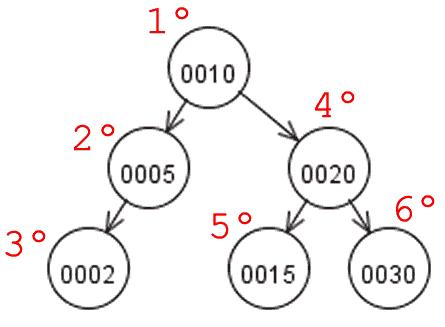 Percurso em pré-ordem na árvore AVL