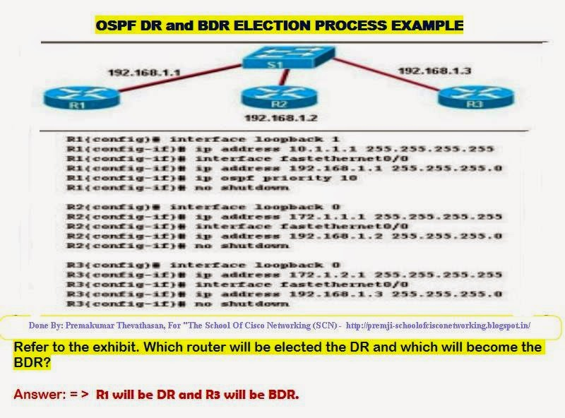 THE SCHOOL OF CISCO NETWORKING (SCN): OSPF DESIGNATED ROUTER