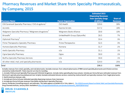 drug channels the top 10 specialty pharmacies of 2015
