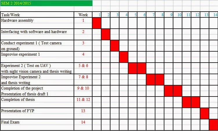 Semester also exposure of my engineering world gantt chart rh dhineshasimovspot