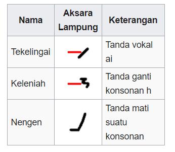 Aksara Lampung dan Anak Hurufnya
