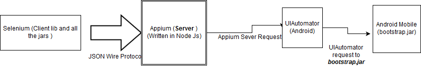 Appium architecture (How Appium works internally)