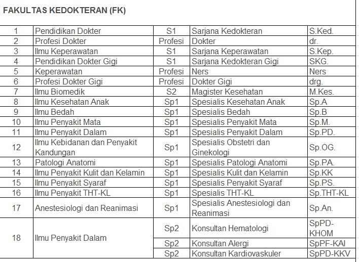 Macam Macam Gelar Pendidikan Akademik Di Indonesia S1 S3 Kuku Kiri