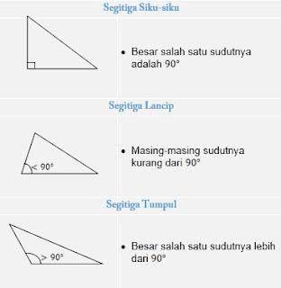 Jenis-jenis segitiga berdasarkan besar sudutnya