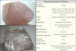 Mineral Kuarsa (Quartz) Dan Kegunaannya