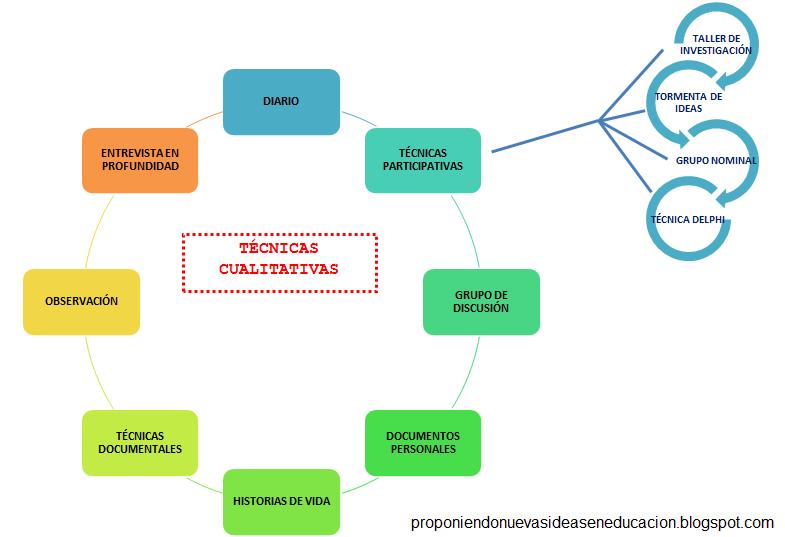 investigación cualitativa vs investigación cuantitativa La investigación cuantitativa es aquella en la que se recogen y analizan datos cuantitativos sobre variablesla investigación cualitativa evita la cuantificaciónlos investigadores cualitativos hacen registros narrativos de los fenómenos que son estudiados mediante técnicas como la observación participante y las entrevistas no.