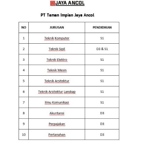 Lowongan Jaya Ancol