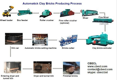 Clay brick production process