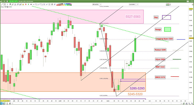 Analyse chartiste CAC40 [20/09/18]