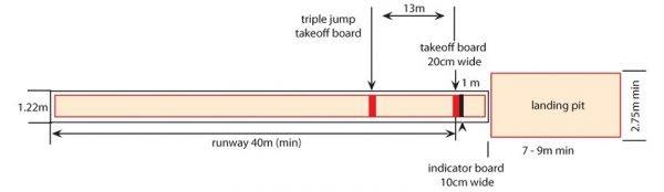 Lompat Jangkit (Triple Jump)