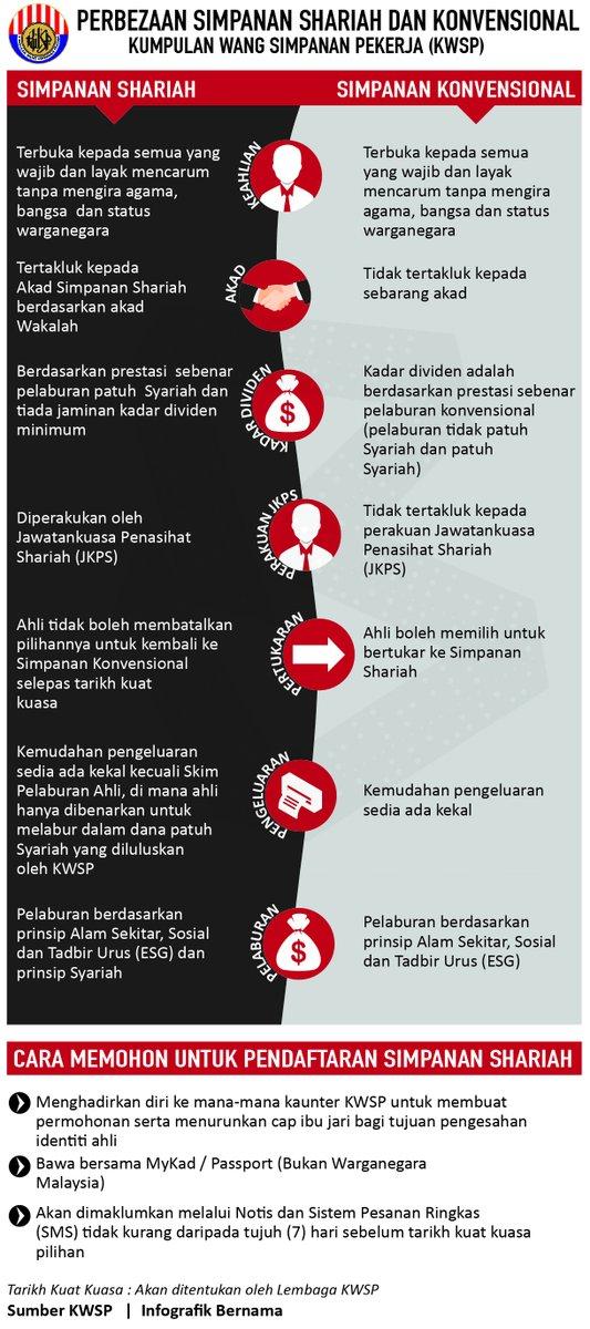 Pekerja Wajib Tahu Perbezaan Simpanan Shariah Dan Konvensional KWSP Sebelum Persaraan