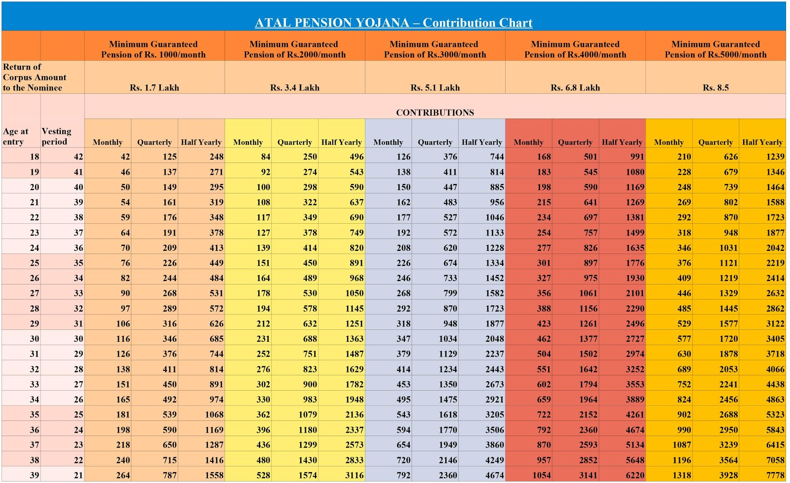 Atal Pension Yojana Chart West Bengal
