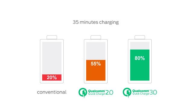Apa Sih Perbedaan Quick Charge dan Fast Charging