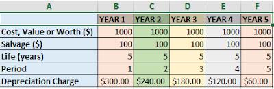 Final SYD data worksheet