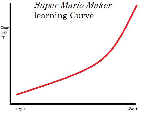 KoopaTV: Three Real Game Design Lessons: Super Mario Maker!