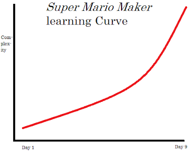 Game design emergent learning complexity curve