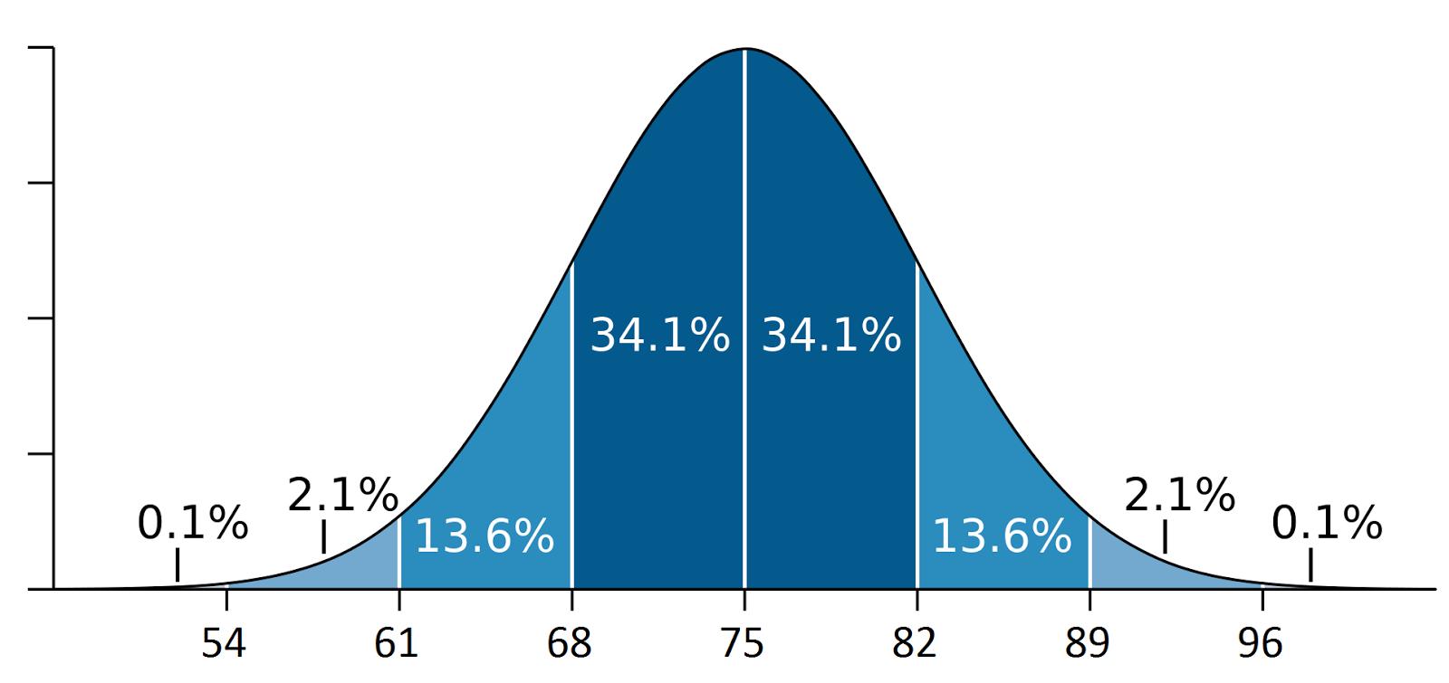The Game Designer: Baseball Mogul 2016: Rating Calibration