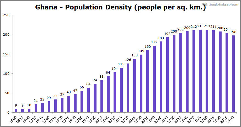 Ghana  Population Density (people per sq. km.)