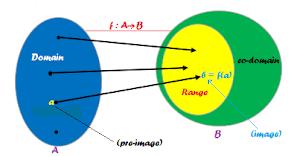 Basics of Functions - Relation, Domain, Range, Image, Preimage