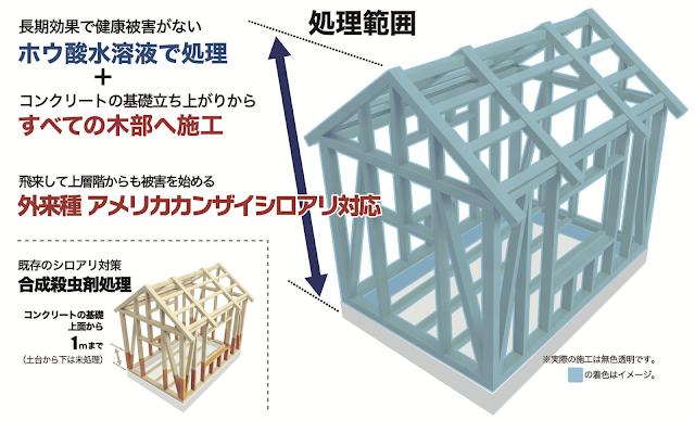 全構造材ホウ酸処理と従来のシロアリ防除業者さんの工事との比較