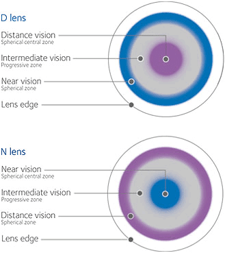 New Od S Guide To Multifocal Contact Lenses Eyedolatry