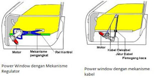 Fungsi Power Window dan Jenis Power Window