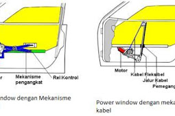 Fungsi Power Window dan Jenis Power Window