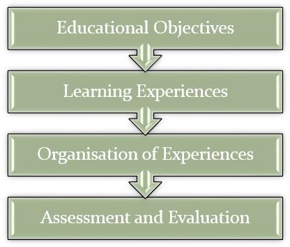 explain curriculum implementation