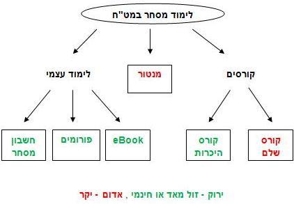 Forex graph study