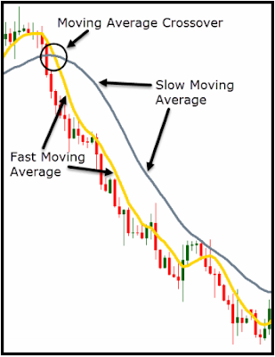 Trading Strategy, Strategy, Moving Average, Indicator, Moving Average Crossover, Downward Trend, Blog Page, Forex, Technical Indicator