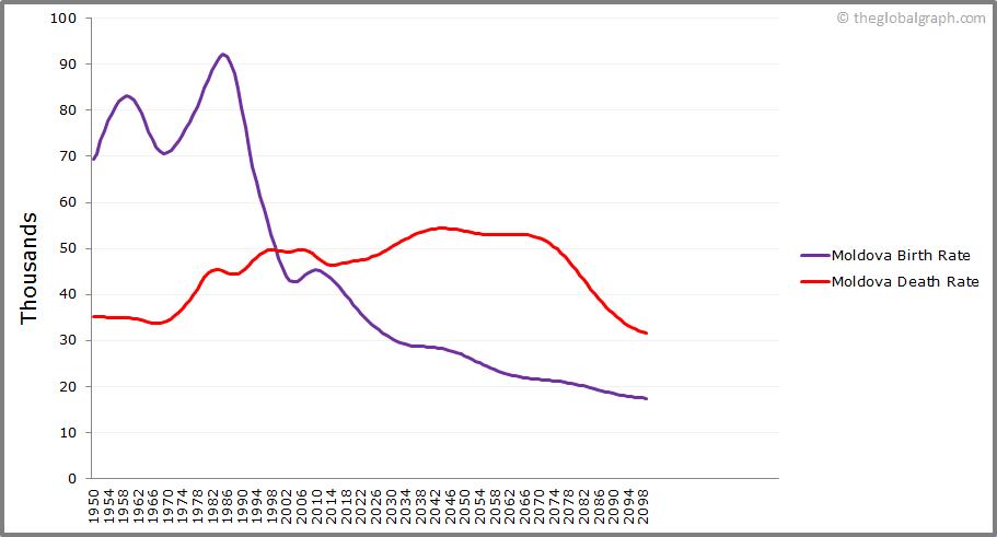 Moldova  Birth and Death Rate