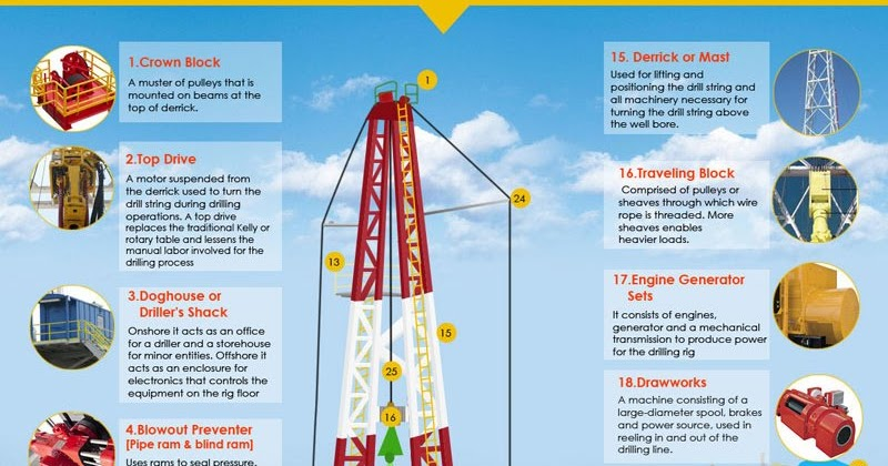 Gate Petroleum Engineering Drilling Rig Components