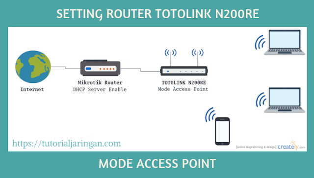 Tutorial Cara Setting Router TOTOLINK N200RE Mode Access Point