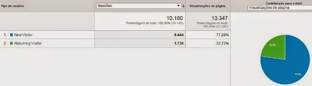 Google Analytics Visitantes Recorrentes e Novos